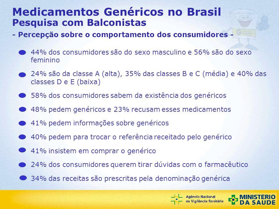 Medicamentos Genéricos no Brasil Pesquisa com Balconistas - Percepção sobre o comportamento dos consumidores -