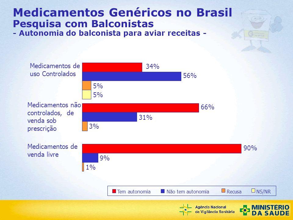 Medicamentos Genéricos no Brasil Pesquisa com Balconistas - Autonomia do balconista para aviar receitas -