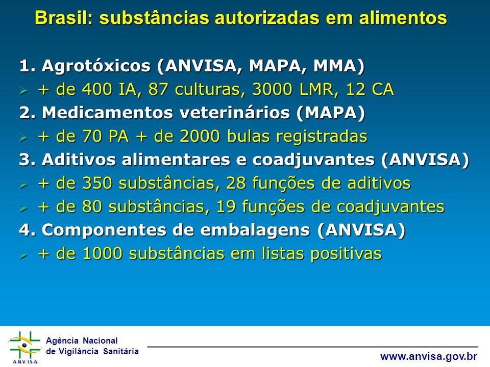 Brasil: substâncias autorizadas em alimentos