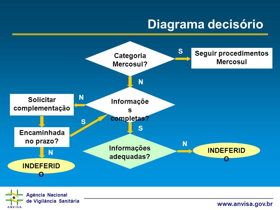 Diagrama decisório Categoria Mercosul S Seguir procedimentos Mercosul