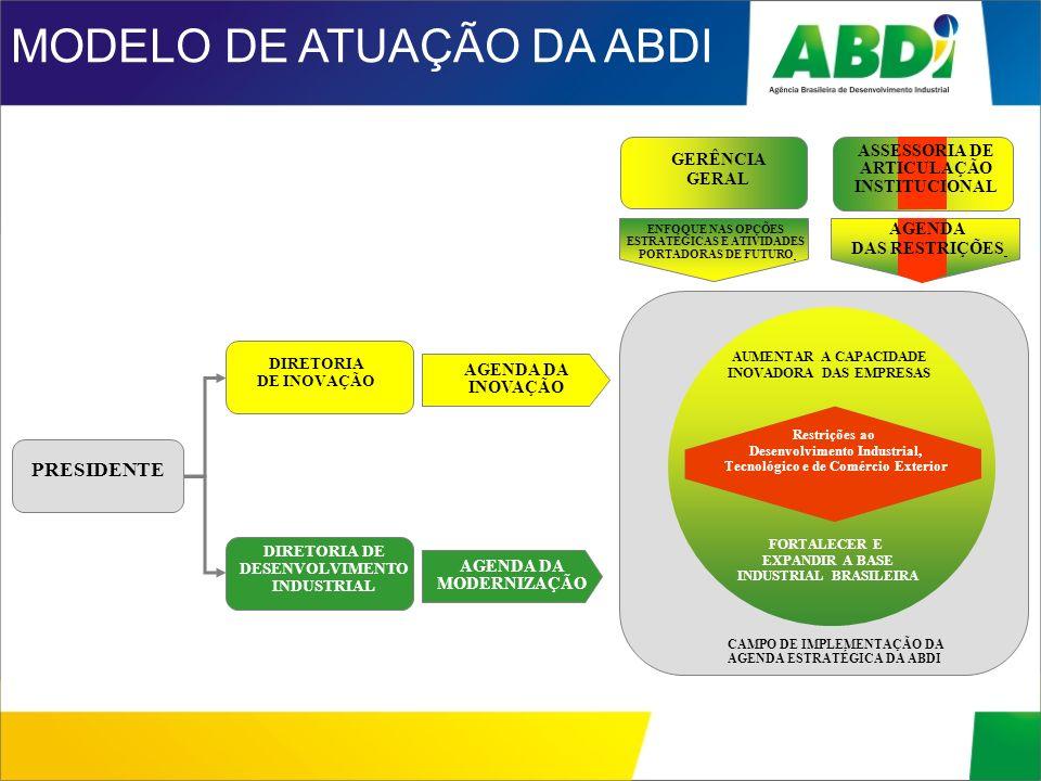 MODELO DE ATUAÇÃO DA ABDI