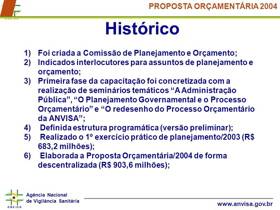 Histórico PROPOSTA ORÇAMENTÁRIA 2004