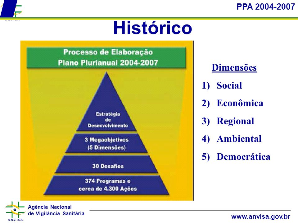 Histórico Dimensões Social Econômica Regional Ambiental Democrática