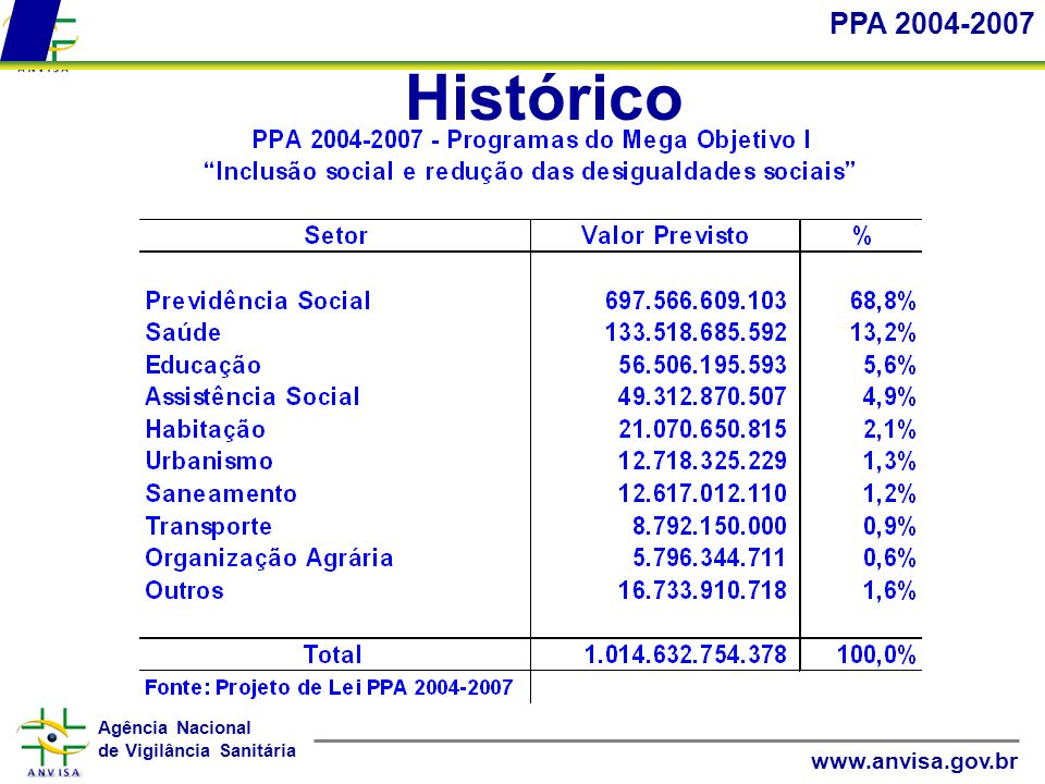 PPA 2004-2007 Histórico