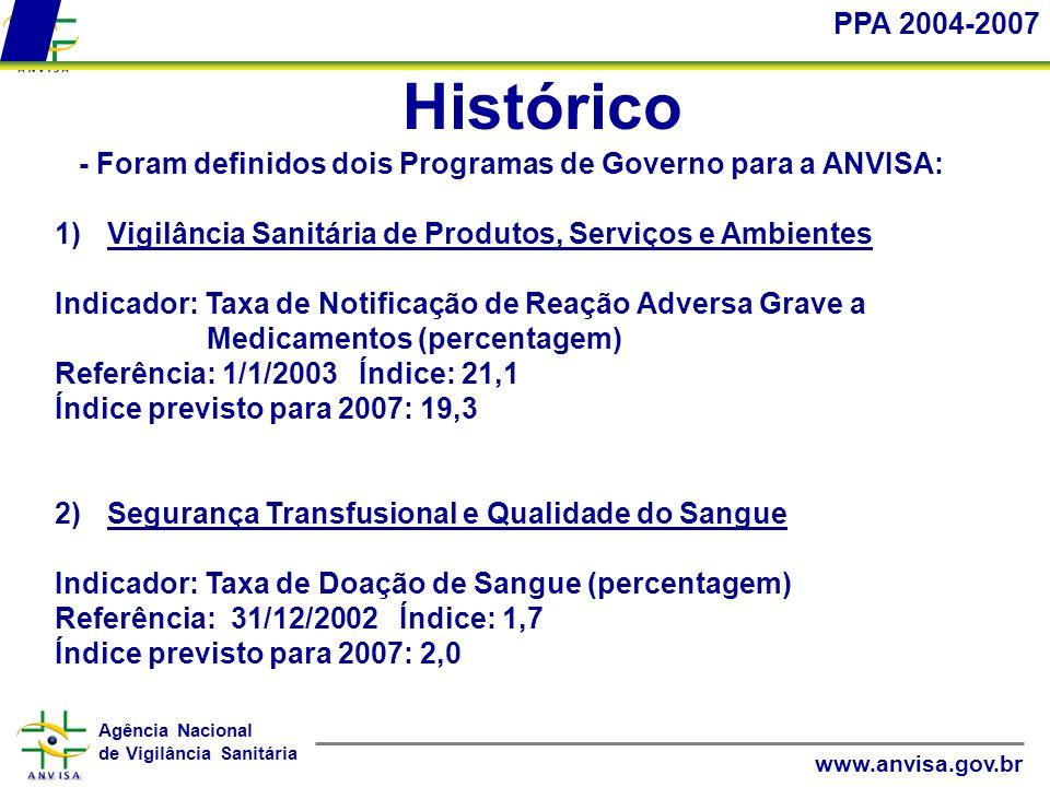 PPA 2004-2007 Histórico. - Foram definidos dois Programas de Governo para a ANVISA: Vigilância Sanitária de Produtos, Serviços e Ambientes.