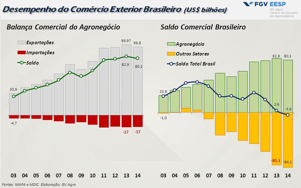 Saldo da Balança Comercial: Total Brasil x Agronegócio