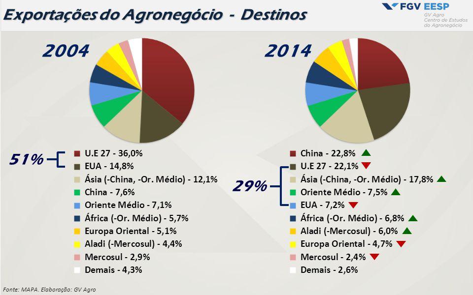 Liderança do Brasil no Ranking Mundial - 2014
