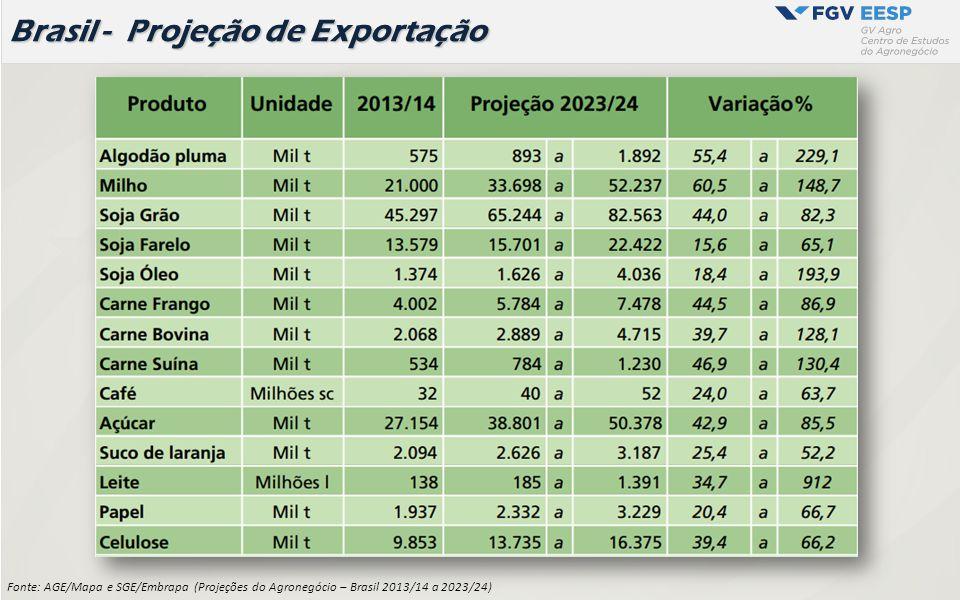 Projeções Mundo - Outlook OCDE-FAO 2014