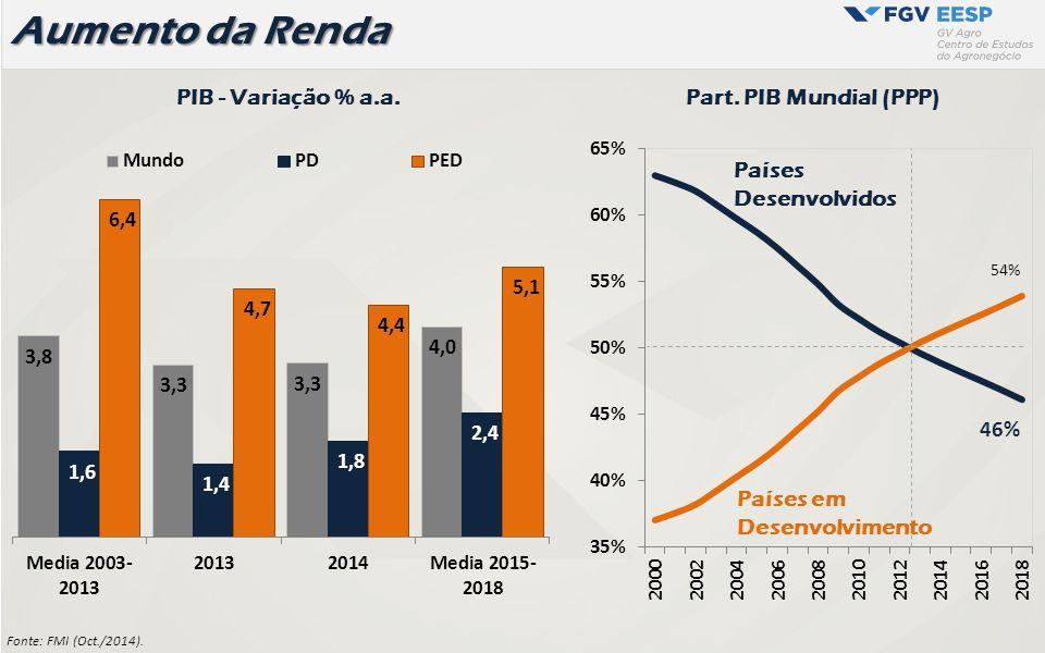 O Papel do Brasil Tecnologia Tropical Disponibilidade de Terra