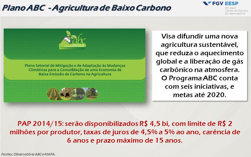 Disponibilidade de terra/ Brasil