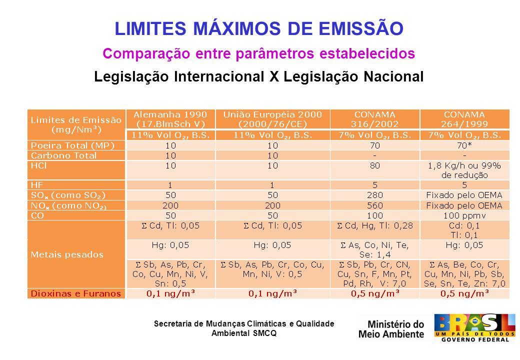LIMITES MÁXIMOS DE EMISSÃO Comparação entre parâmetros estabelecidos Legislação Internacional X Legislação Nacional