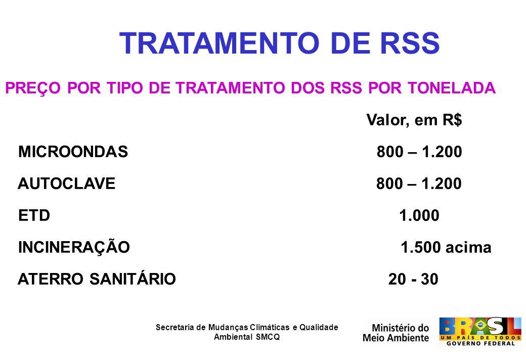TRATAMENTO DE RSS PREÇO POR TIPO DE TRATAMENTO DOS RSS POR TONELADA