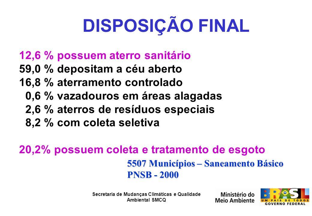 DISPOSIÇÃO FINAL 12,6 % possuem aterro sanitário
