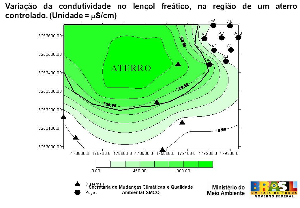 Variação da condutividade no lençol freático, na região de um aterro controlado. (Unidade = S/cm)