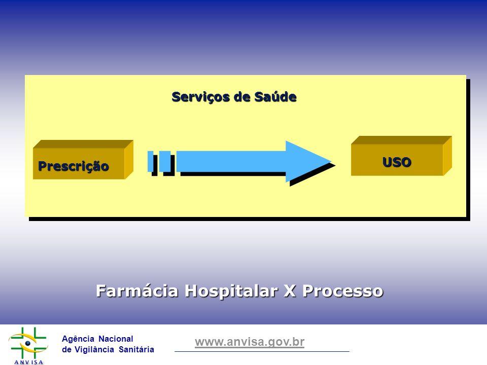 Farmácia Hospitalar X Processo