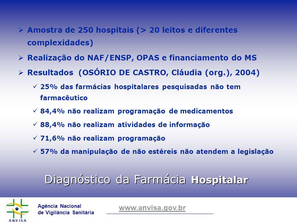 Diagnóstico da Farmácia Hospitalar