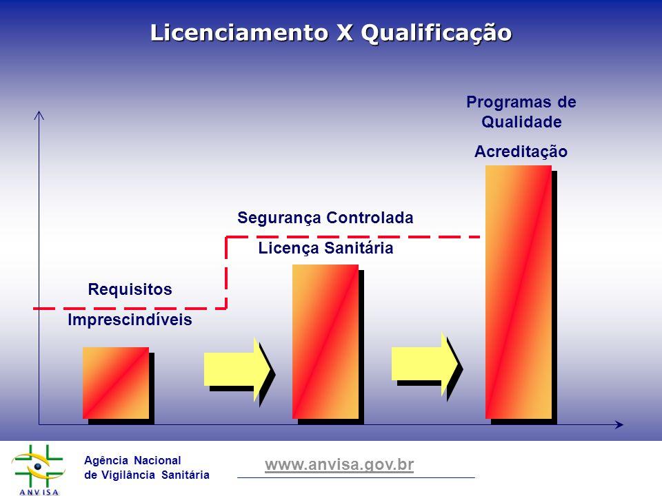 Licenciamento X Qualificação