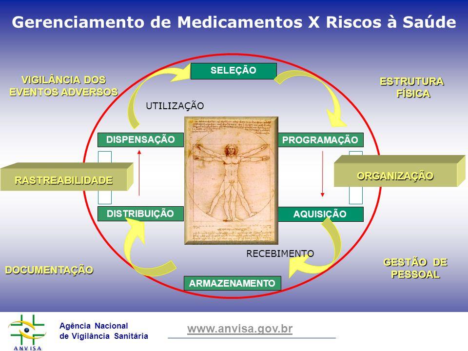 Gerenciamento de Medicamentos X Riscos à Saúde