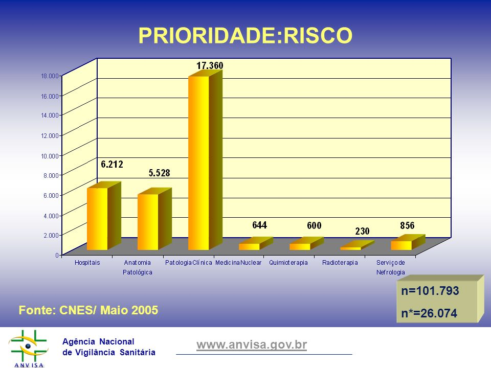 PRIORIDADE:RISCO n=101.793 n*=26.074 Fonte: CNES/ Maio 2005