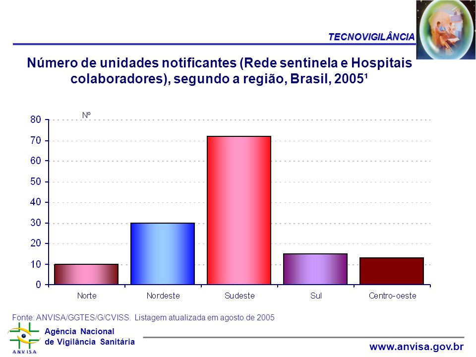 TECNOVIGILÂNCIA Número de unidades notificantes (Rede sentinela e Hospitais colaboradores), segundo a região, Brasil, 2005¹.