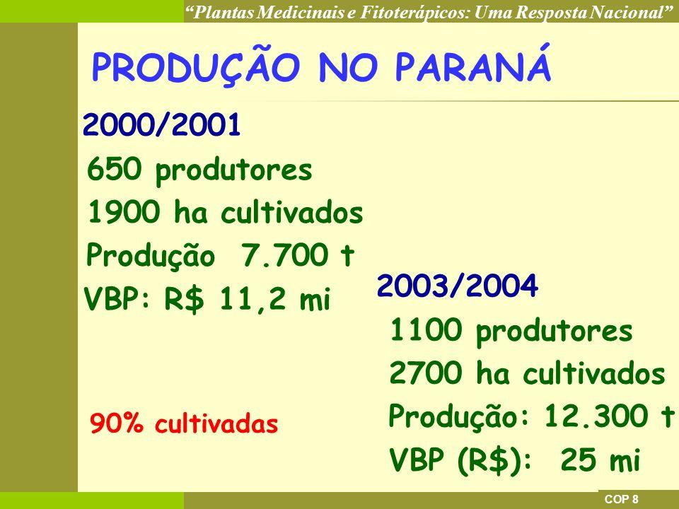 PRODUÇÃO NO PARANÁ 650 produtores 1900 ha cultivados Produção 7.700 t