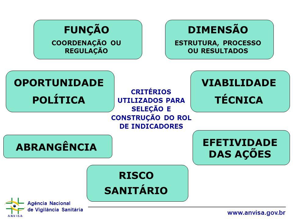 CRITÉRIOS UTILIZADOS PARA SELEÇÃO E CONSTRUÇÃO DO ROL DE INDICADORES