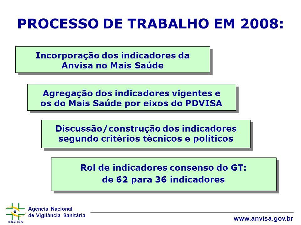PROCESSO DE TRABALHO EM 2008: