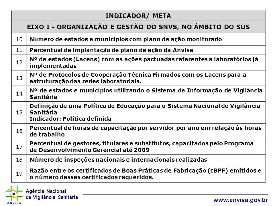 EIXO I - ORGANIZAÇÃO E GESTÃO DO SNVS, NO ÂMBITO DO SUS