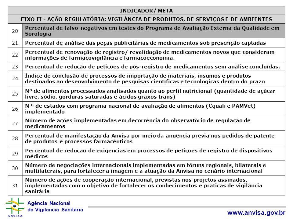 INDICADOR/ META EIXO II - AÇÃO REGULATÓRIA: VIGILÂNCIA DE PRODUTOS, DE SERVIÇOS E DE AMBIENTES. 20.