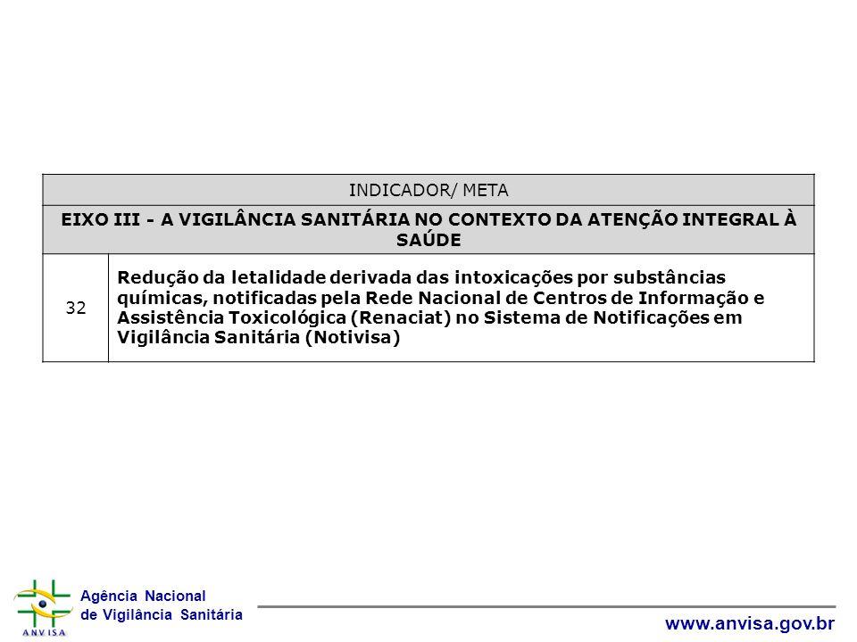 INDICADOR/ META EIXO III - A VIGILÂNCIA SANITÁRIA NO CONTEXTO DA ATENÇÃO INTEGRAL À SAÚDE. 32.