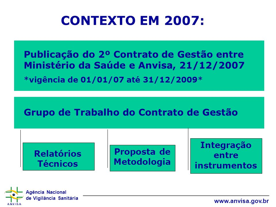 Integração entre instrumentos Proposta de Metodologia