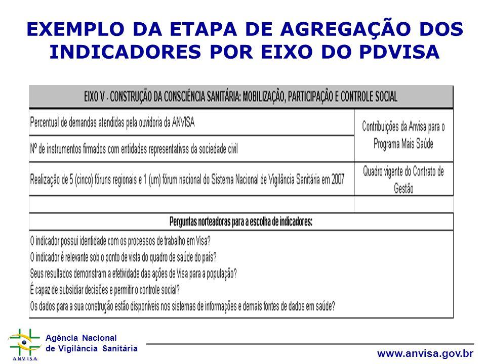 EXEMPLO DA ETAPA DE AGREGAÇÃO DOS INDICADORES POR EIXO DO PDVISA