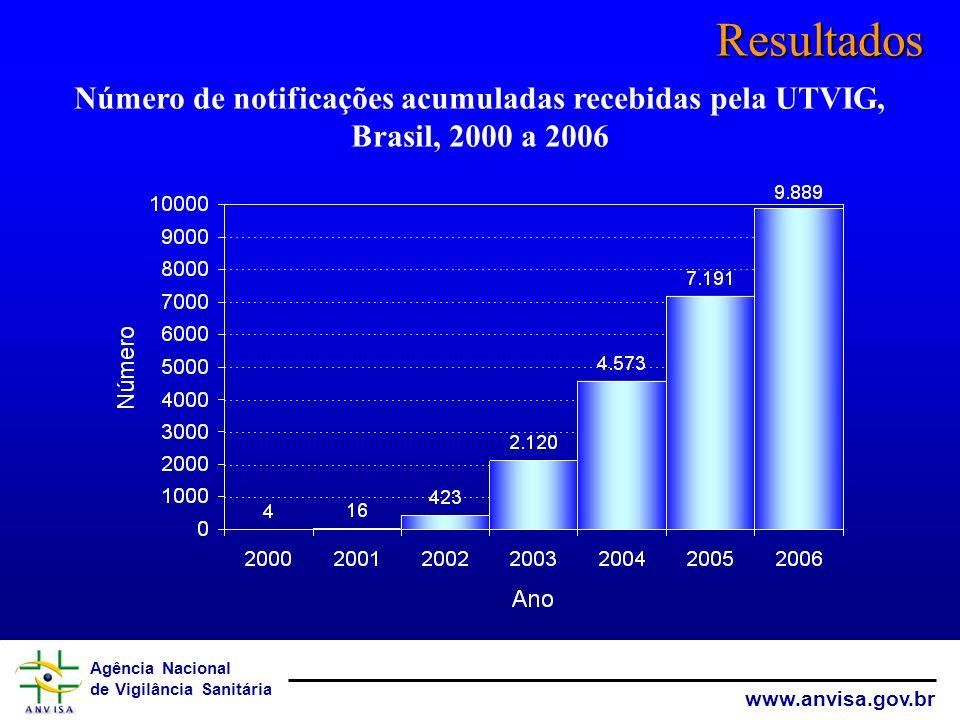 Resultados Número de notificações acumuladas recebidas pela UTVIG, Brasil, 2000 a 2006