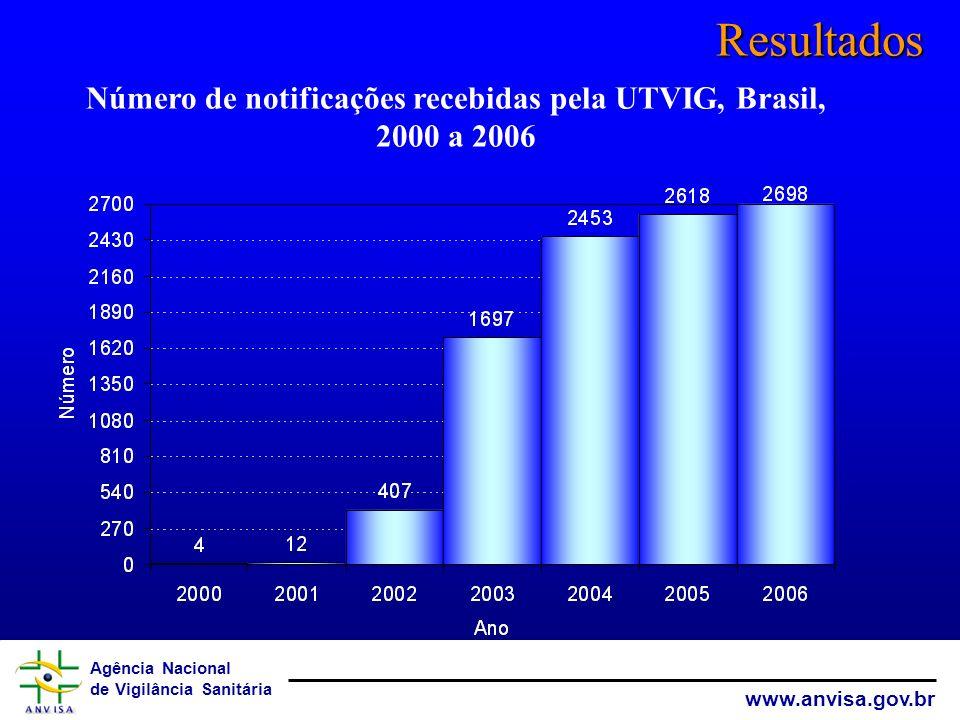 Número de notificações recebidas pela UTVIG, Brasil, 2000 a 2006