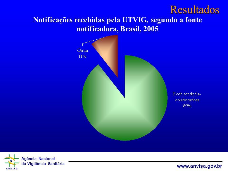 Resultados Notificações recebidas pela UTVIG, segundo a fonte notificadora, Brasil, 2005