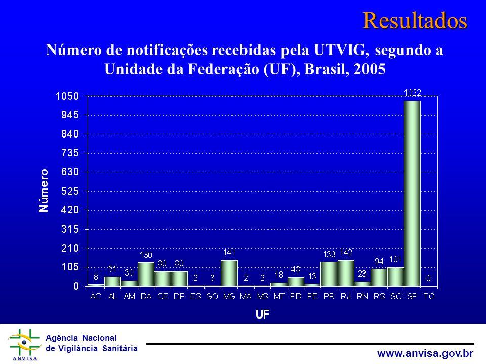 Resultados Número de notificações recebidas pela UTVIG, segundo a Unidade da Federação (UF), Brasil, 2005.