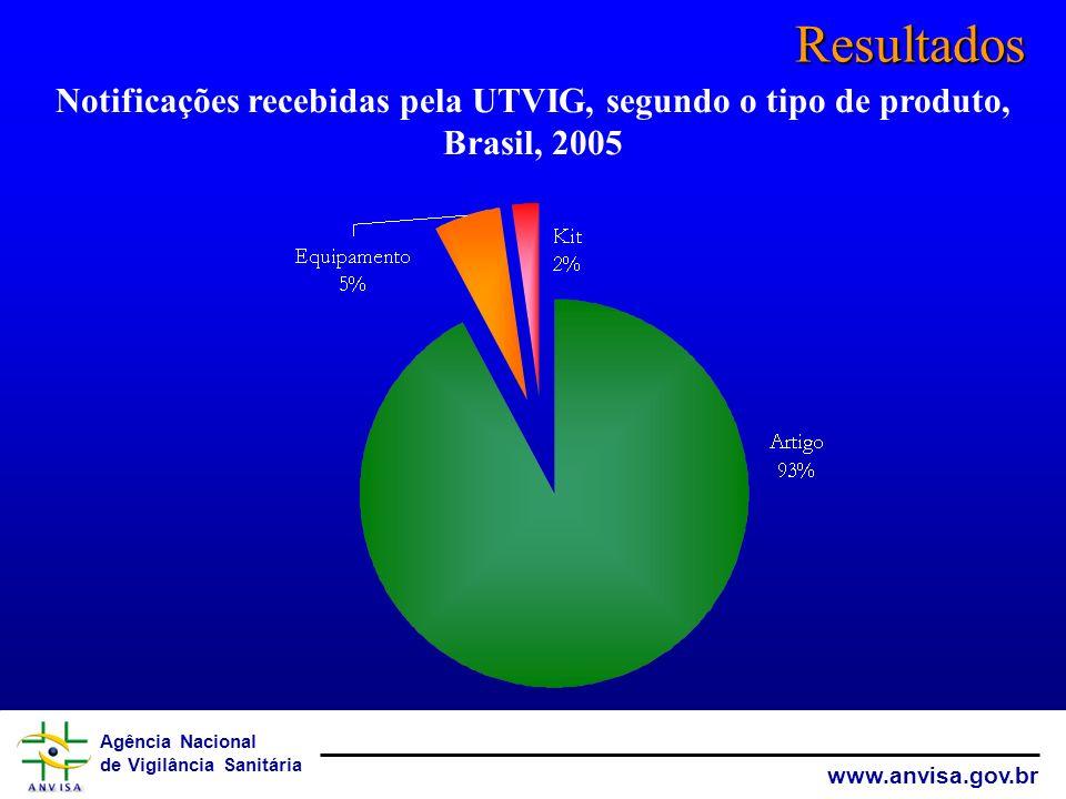 Resultados Notificações recebidas pela UTVIG, segundo o tipo de produto, Brasil, 2005