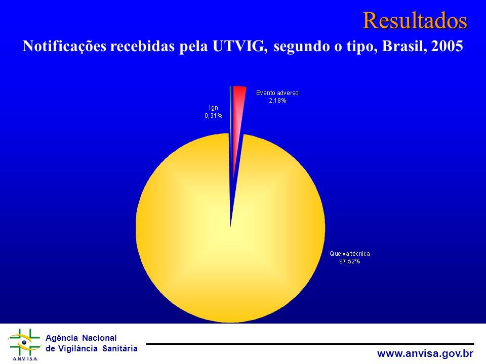 Notificações recebidas pela UTVIG, segundo o tipo, Brasil, 2005