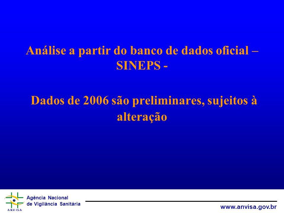 Análise a partir do banco de dados oficial – SINEPS - Dados de 2006 são preliminares, sujeitos à alteração