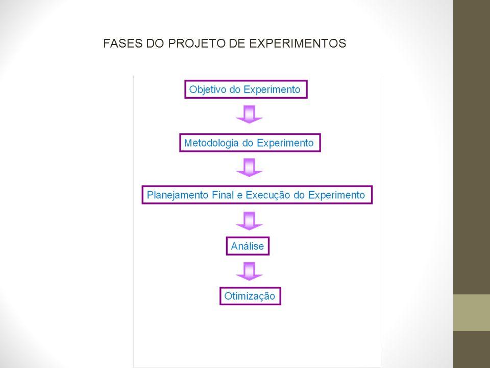 FASES DO PROJETO DE EXPERIMENTOS
