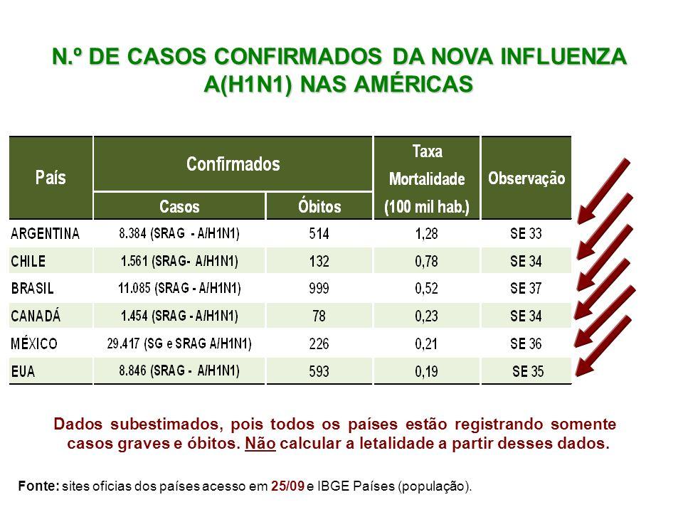 N.º DE CASOS CONFIRMADOS DA NOVA INFLUENZA A(H1N1) NAS AMÉRICAS
