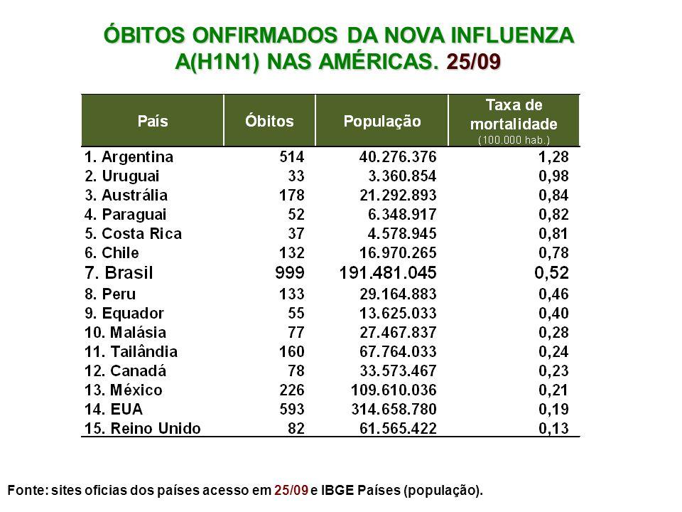 ÓBITOS ONFIRMADOS DA NOVA INFLUENZA A(H1N1) NAS AMÉRICAS. 25/09