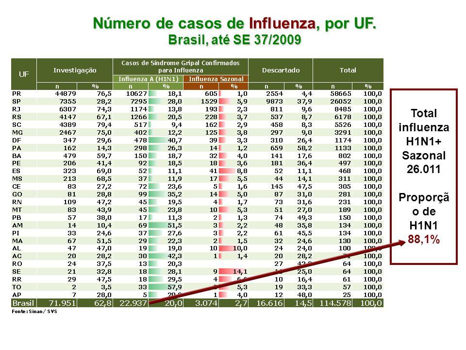 Número de casos de Influenza, por UF.