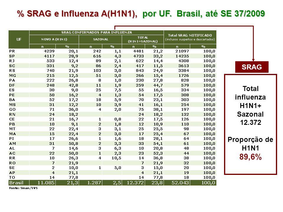 % SRAG e Influenza A(H1N1), por UF. Brasil, até SE 37/2009