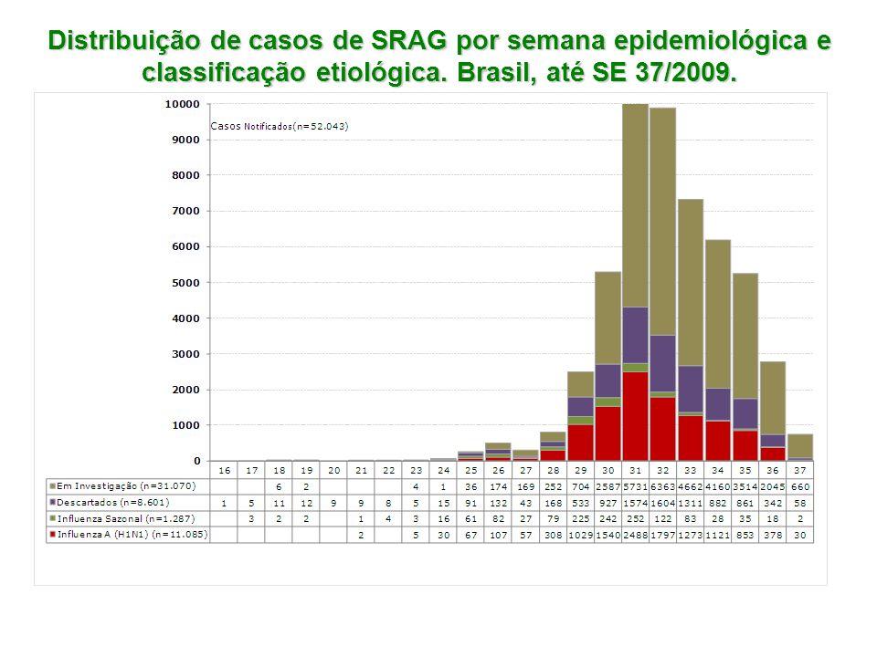 Distribuição de casos de SRAG por semana epidemiológica e classificação etiológica.
