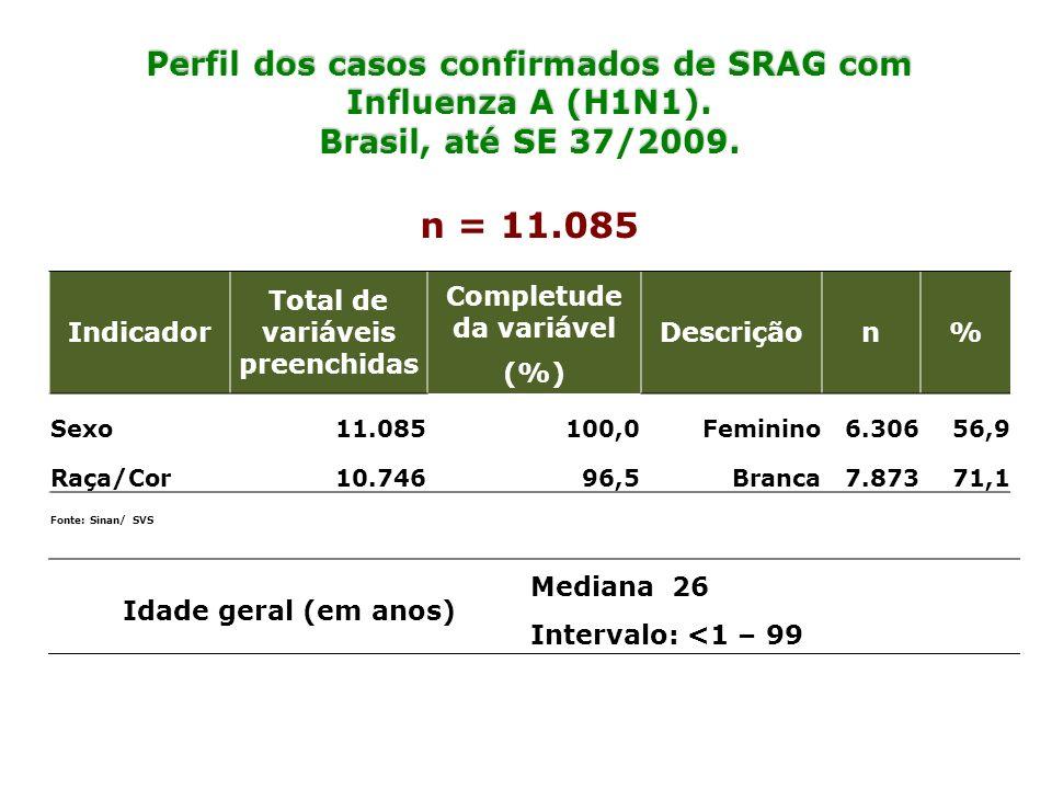 n = 11.085 Perfil dos casos confirmados de SRAG com