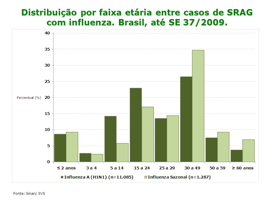 Distribuição por faixa etária entre casos de SRAG com influenza