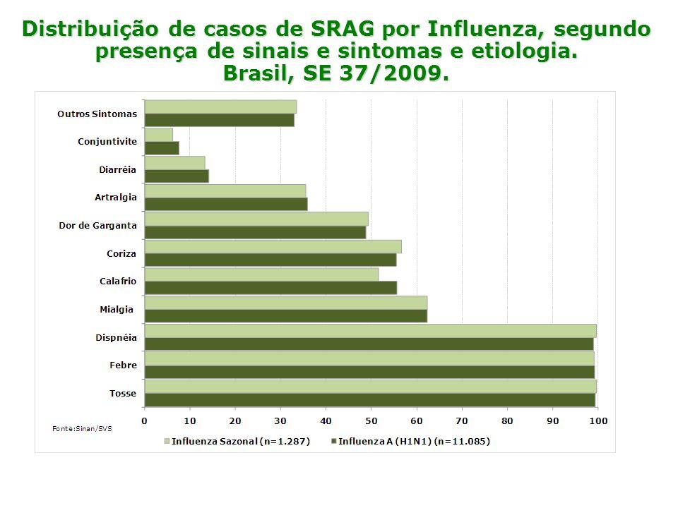 Distribuição de casos de SRAG por Influenza, segundo presença de sinais e sintomas e etiologia.