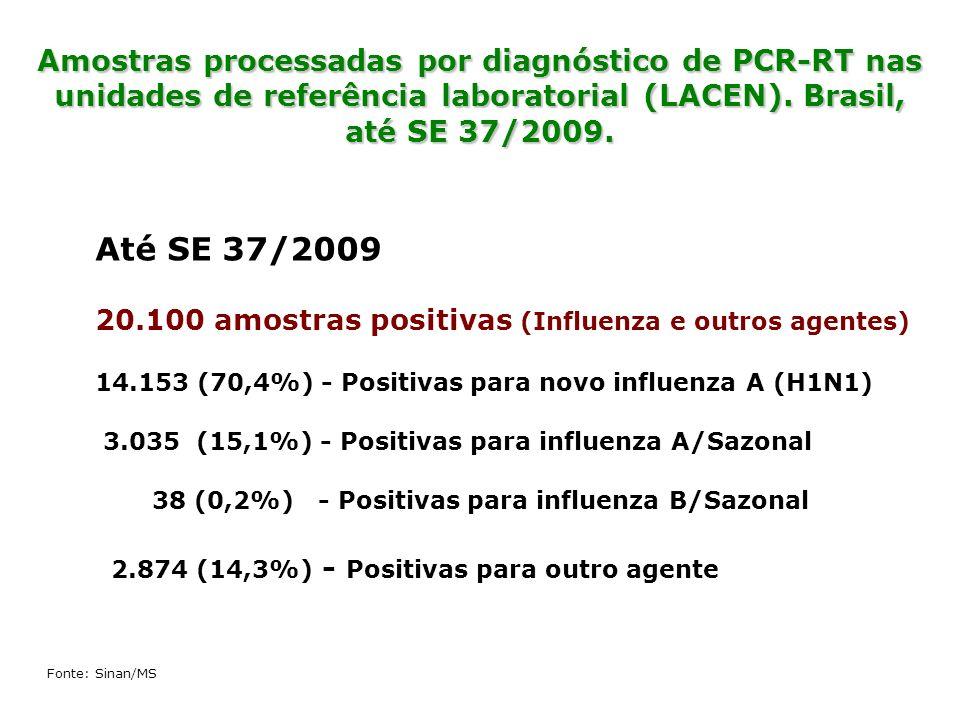 Amostras processadas por diagnóstico de PCR-RT nas unidades de referência laboratorial (LACEN). Brasil, até SE 37/2009.