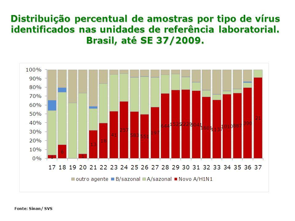 Distribuição percentual de amostras por tipo de vírus identificados nas unidades de referência laboratorial. Brasil, até SE 37/2009.